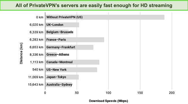 Screenshot of a bar chart showing speed test results on servers across the world
