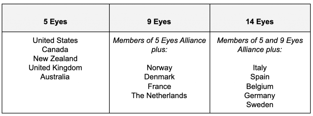 graphic of a table with the five nine and fourteen eyes alliance countries