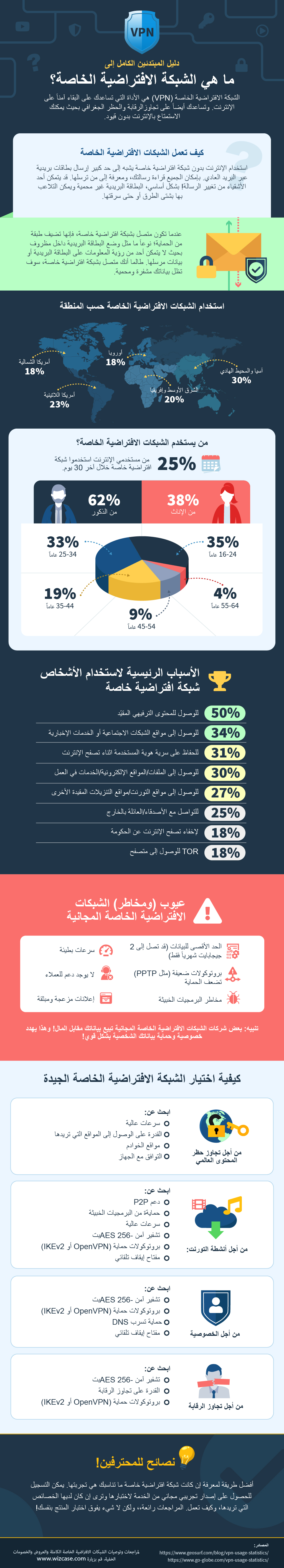 infographic guide to what is a VPN in Arabic