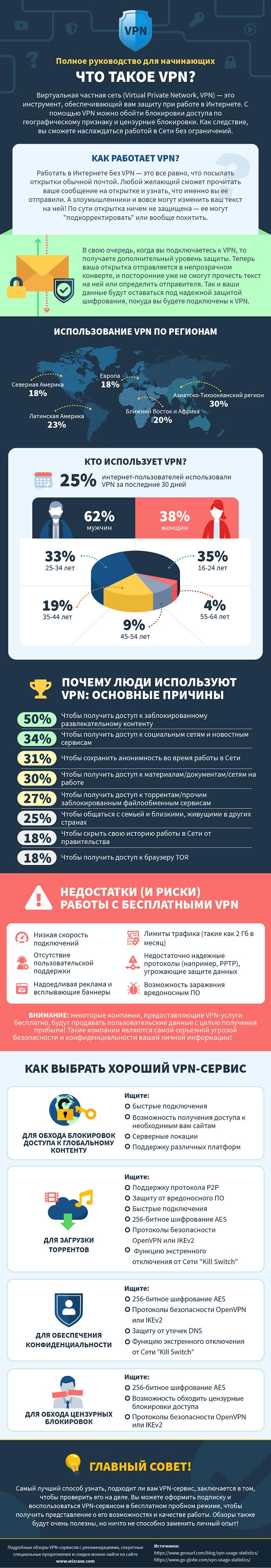 инфографики о том, что такое VPN