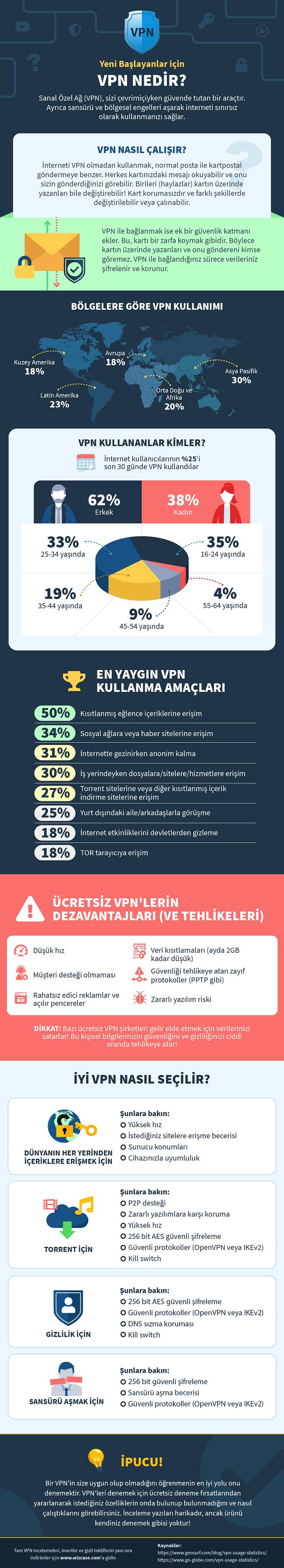 vpn nedir hakkında Infographic