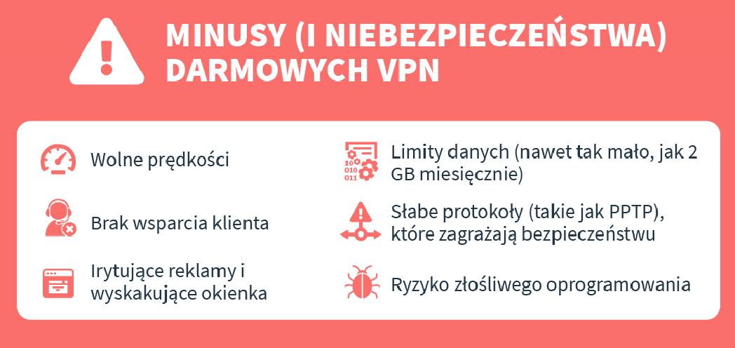 infografika na temat wad i zagrożeń związanych z darmowymi VPN