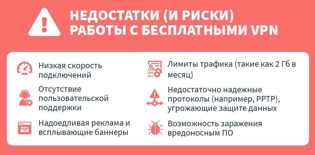 инфографика о недостатках и опасностях бесплатных vpns
