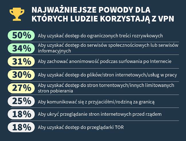 infografika na temat głównych powodów, dla których ludzie korzystają z VPN