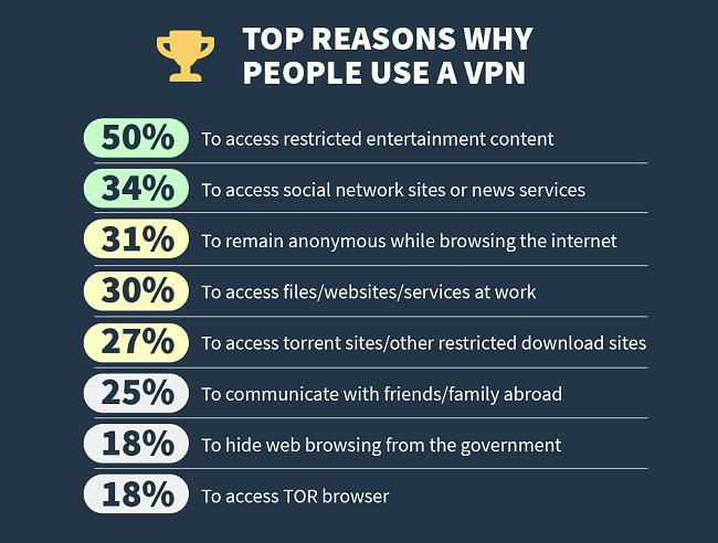инфографики по основным причинам, почему люди используют VPN