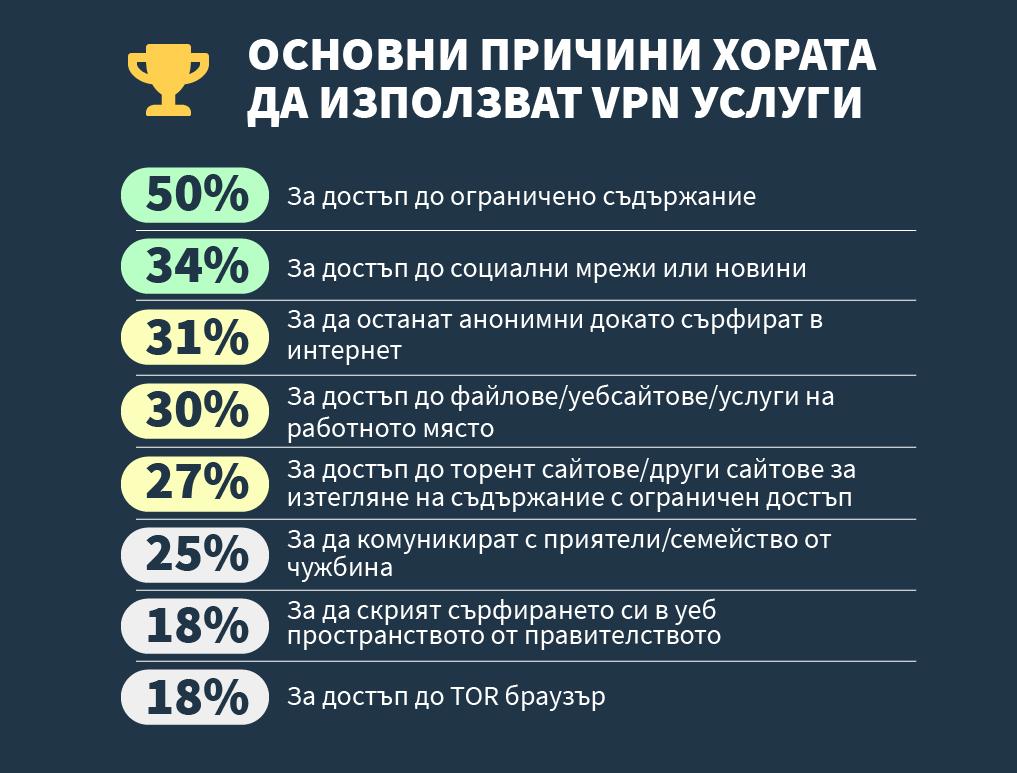 инфографики за основните причини, поради които хората използват vpn