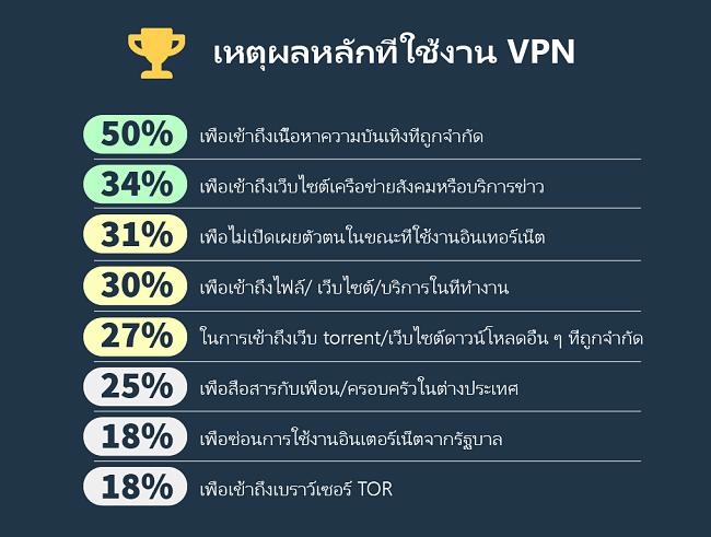 อินโฟกราฟิกด้านบนเหตุผลว่าทำไมผู้คนใช้ VPN