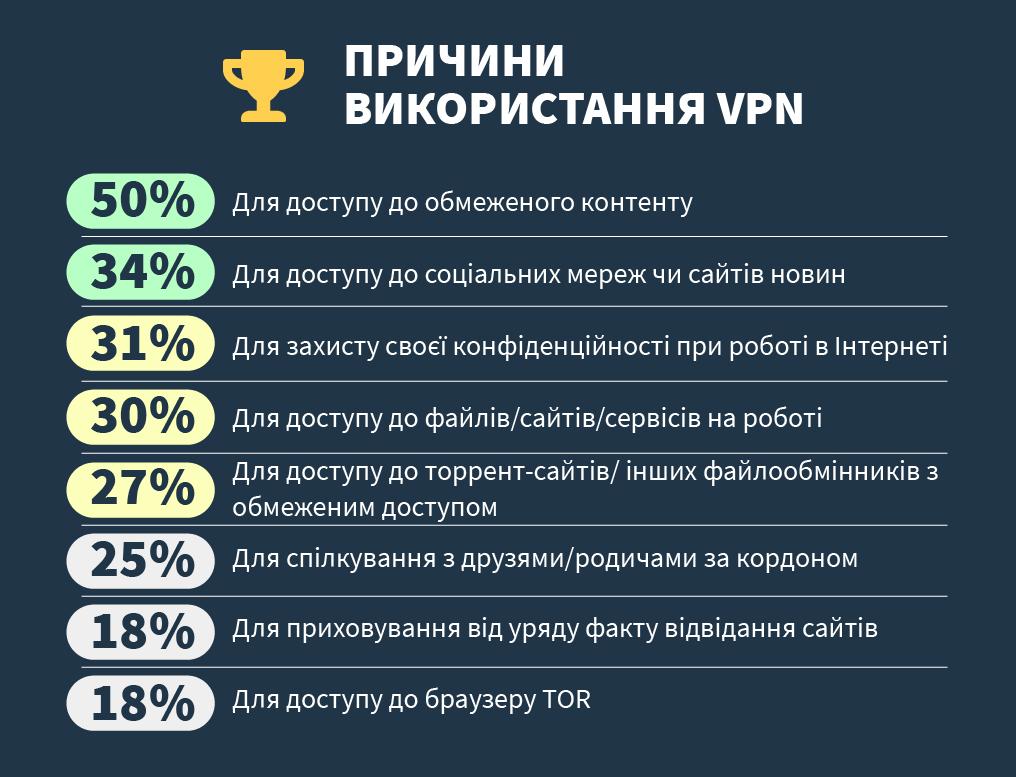 інфографіки про основні причини, чому люди використовують vpn