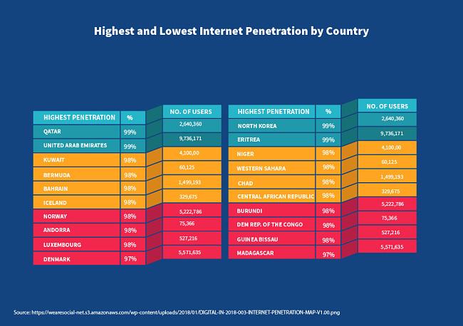 שיעור חדירת האינטרנט הגבוה והנמוך ביותר לפי מדינה