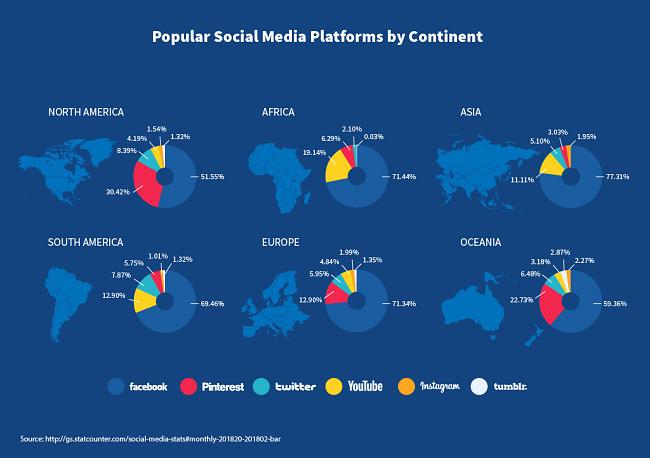 Popular social media platforms by continent