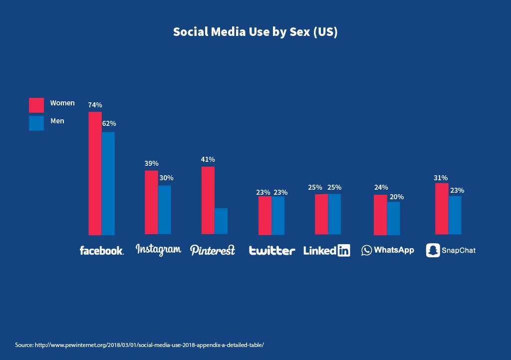 Social Media use by Sex