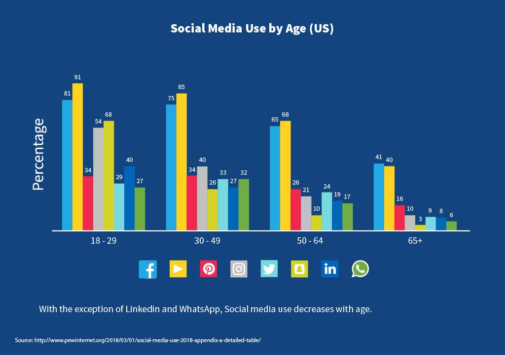 Social Media use by Age