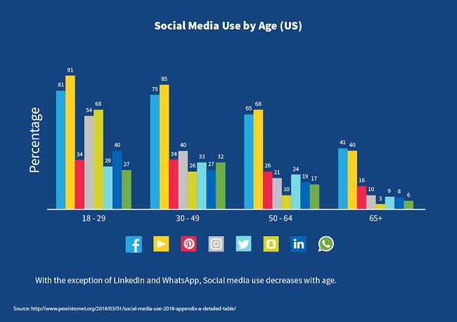 שימוש במדיה חברתית לפי גיל