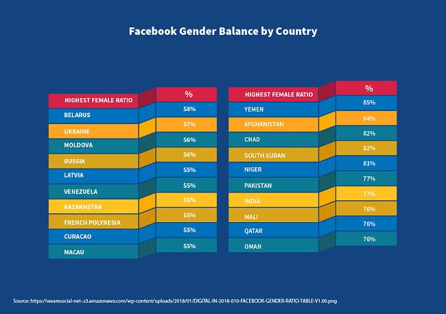 איזון בין המינים בפייסבוק לפי מדינה