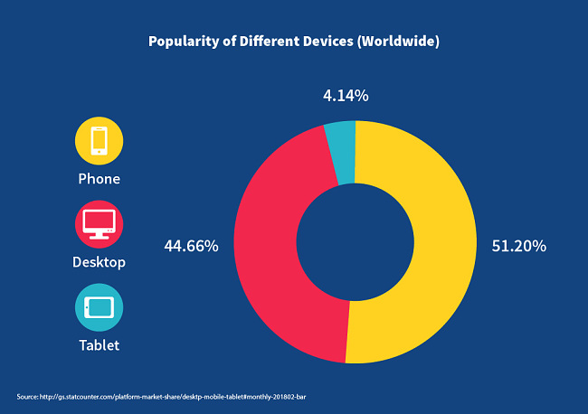 Popularity of Different Devices Worldwide