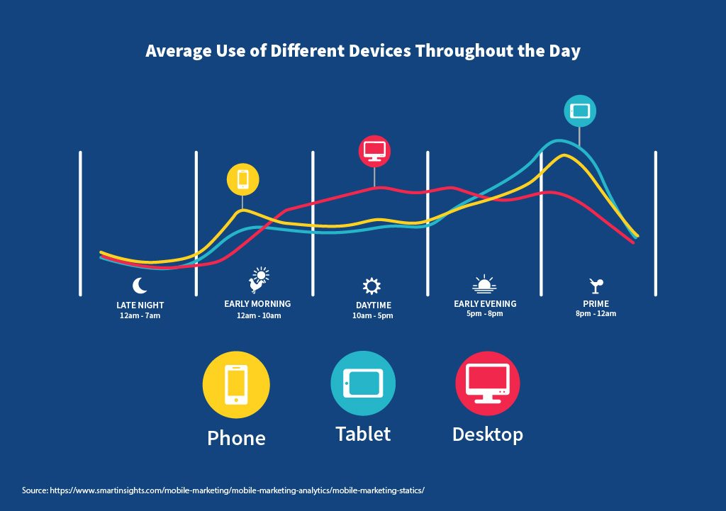 Average Use of Different Devices Throughout the Day