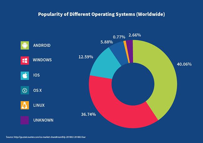 פופולריות של מערכות הפעלה שונות ברחבי העולם