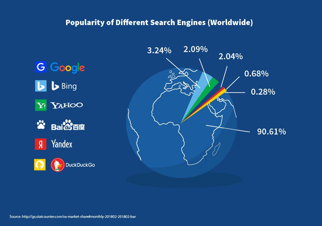 Popularity of different search engines