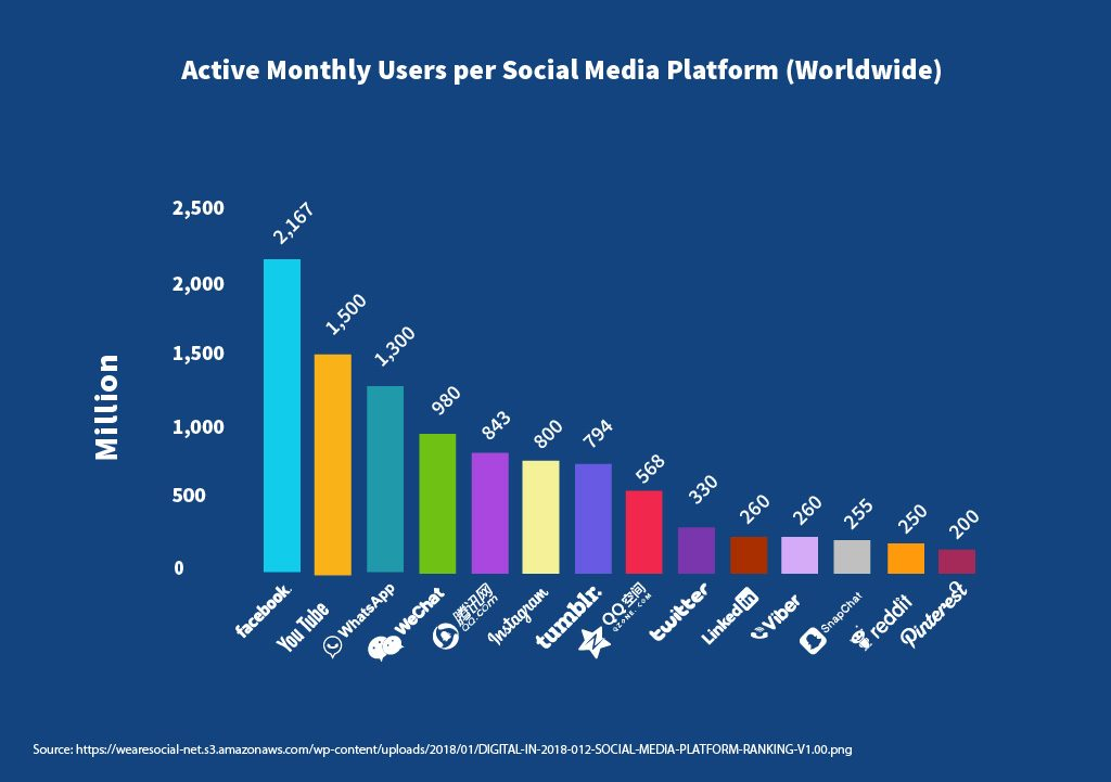 Active Monthly Users per Social Media Platform
