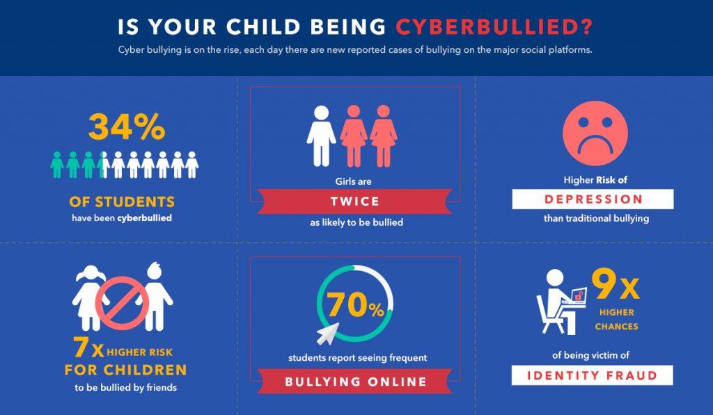 사이버 괴롭힘의 인포 그래픽