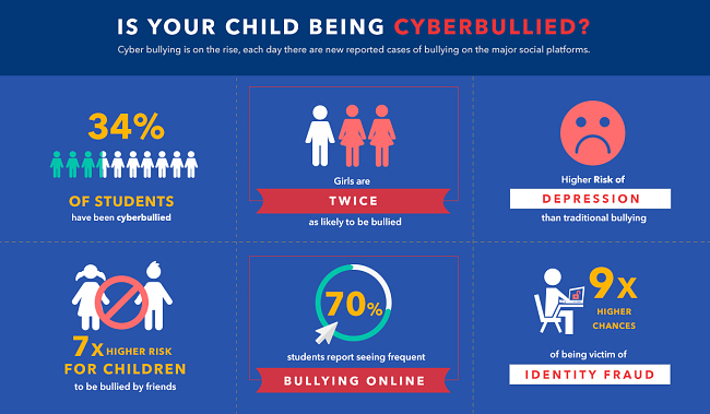 Infographic of cyber bullying