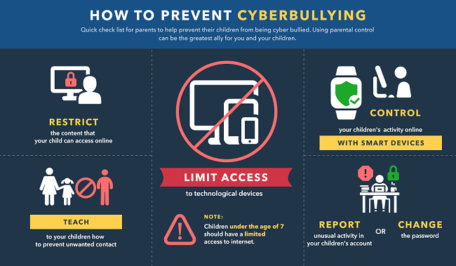 Infographic how to prevent cyberbullying