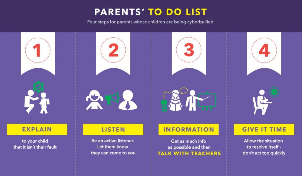 Infografik daftar tugas orang tua