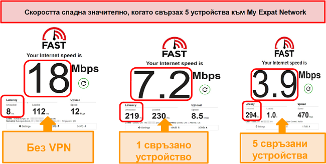 Екранна снимка на тестове за скорост, докато сте свързани с бавните торентни холандски сървъри на My Expat Networkxpat Network