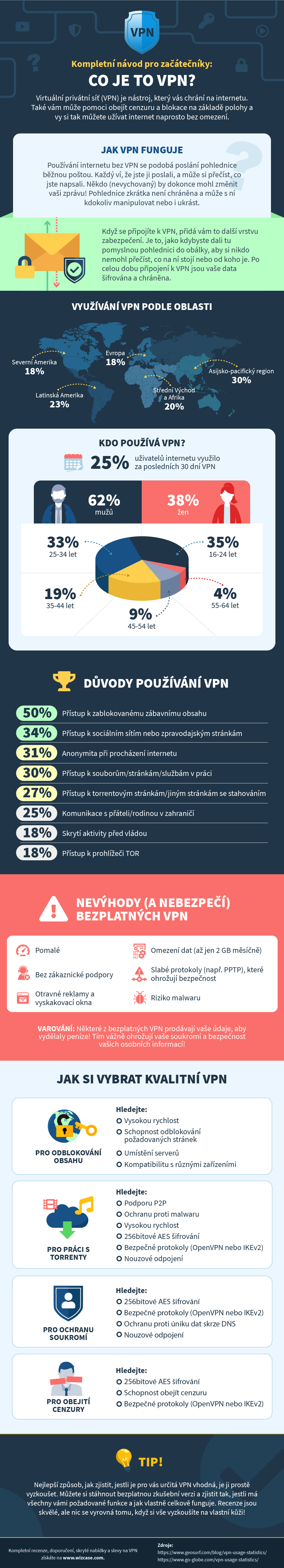 infographic guide to what is a VPN in Czech