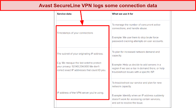 Screenshot of Avast SecureLine VPN privacy policy showing it logs some connection data.