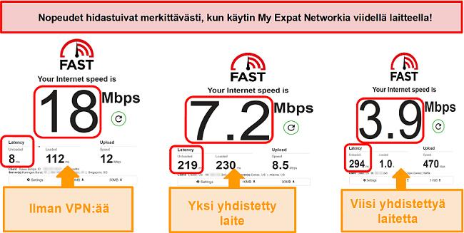 Näyttökuva nopeustesteistä, kun olet yhteydessä My Expat -verkkoon
