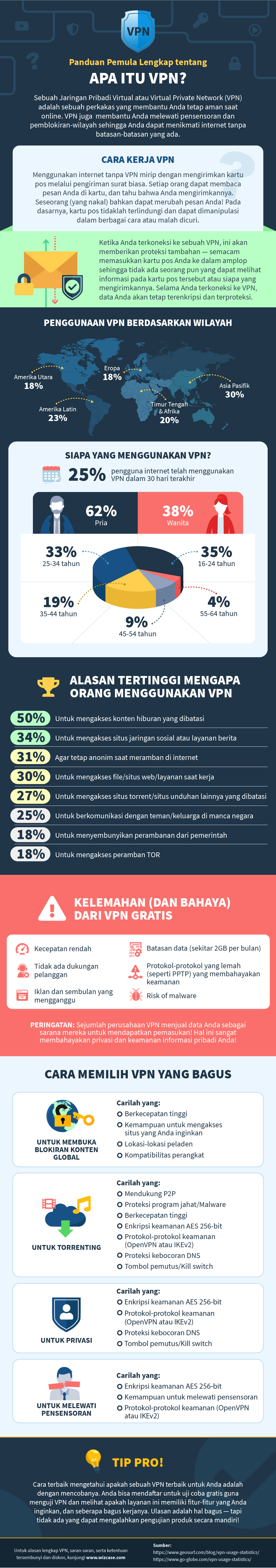 infographic guide to what is a VPN in Indonesian