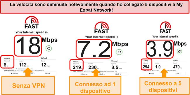 Screenshot dei test di velocità durante la connessione a My Expat Network