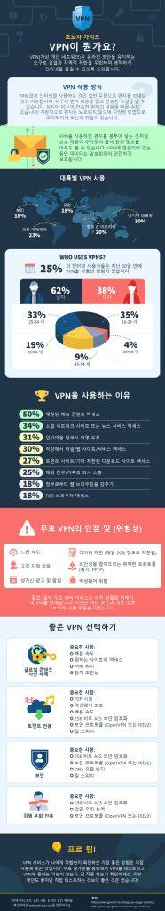 VPN이 무엇인지에 대한 인포 그래픽