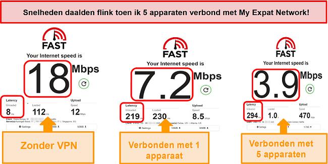 Screenshot van snelheidstests terwijl u verbonden bent met My Expat Network