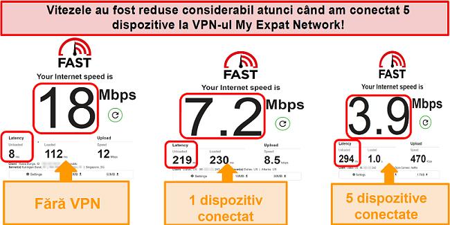 Captură de ecran a testelor de viteză în timp ce sunteți conectat la My Expat Network