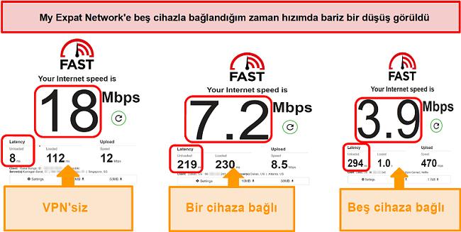My Expat Network'e bağlıyken hız testlerinin ekran görüntüsü
