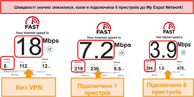 Знімок екрану тестів швидкості під час підключення до мережі My Expat