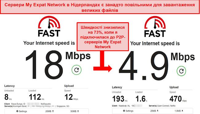 Знімок екрана повільних торрент-серверів Нідерландських серверів My Expat Network