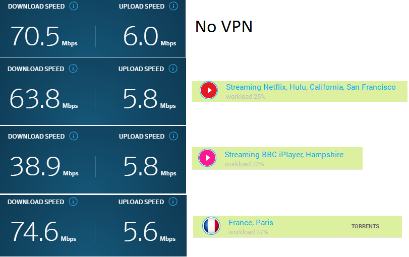 VPN unlimited speeds