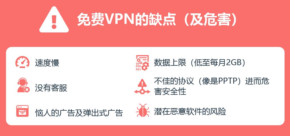 关于免费VPN的利弊的信息图
