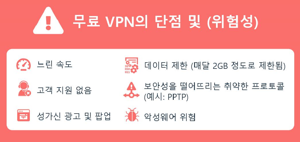 무료 VPN의 단점과 위험에 대한 인포 그래픽