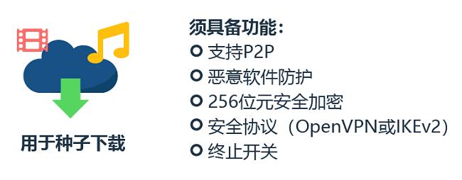 关于如何选择要下载的VPN的信息图