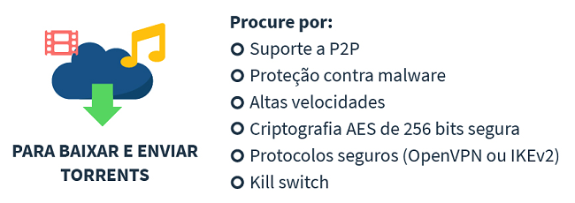 infográfico sobre como escolher uma VPN para torrent