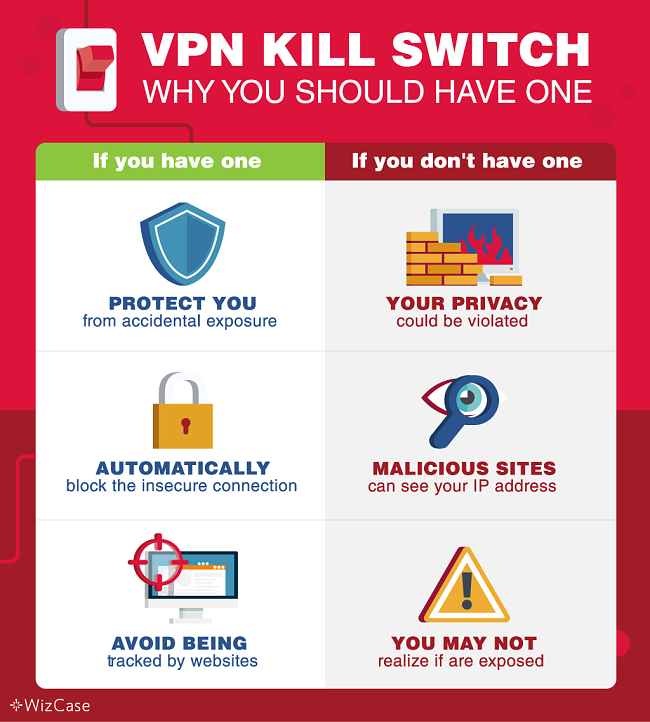 Screenshot of why you should have kill switch VPN