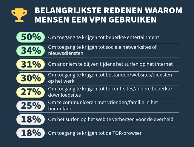 infographic over de belangrijkste redenen waarom mensen een vpn gebruiken