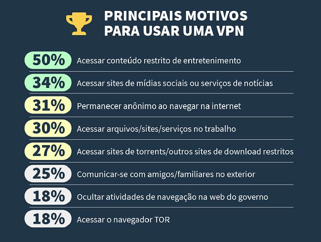 infográfico sobre os principais motivos pelos quais as pessoas usam uma VPN