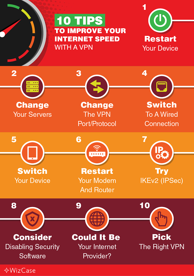 10 Ways To Improve Your Internet Speeds With A VPN