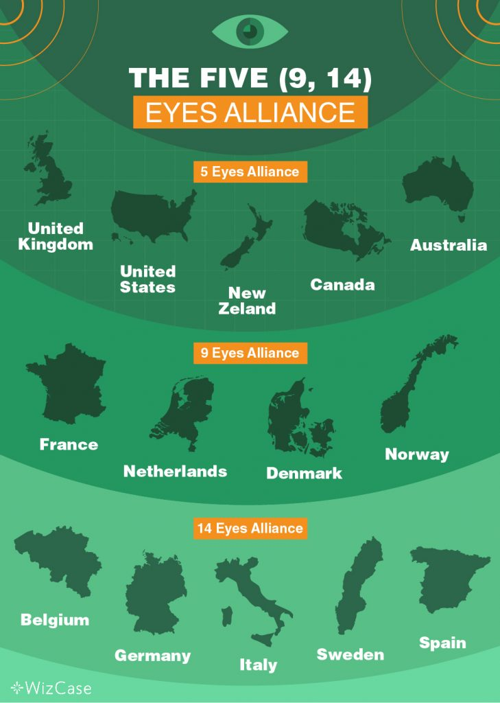 Infographic presentation of Five, Nine, and 14 Eyes Alliance showing the list of countries for 5 Eyes Alliance, 9 Eyes Alliance, and 14 Eyes Alliance