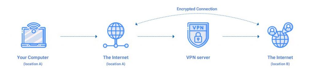 graphics of how a vpn works